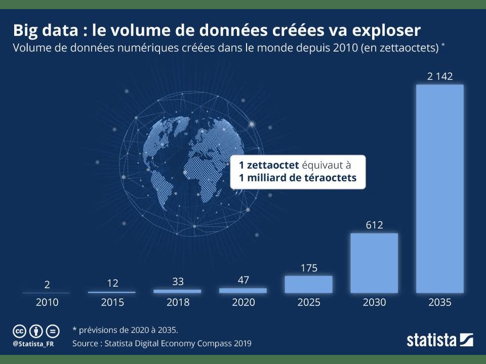 Le Big Data : statistiques